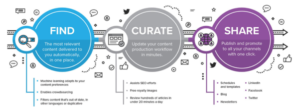 curata-content-curation-software