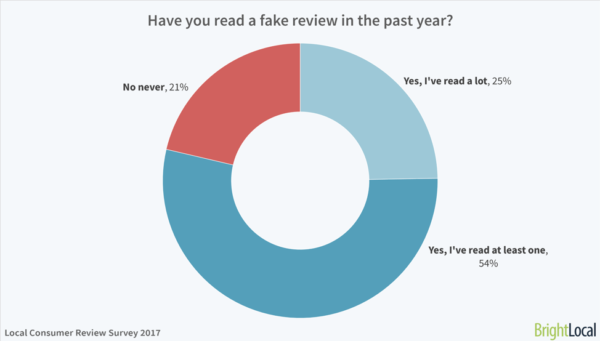 fake-review-survey-brightlocal