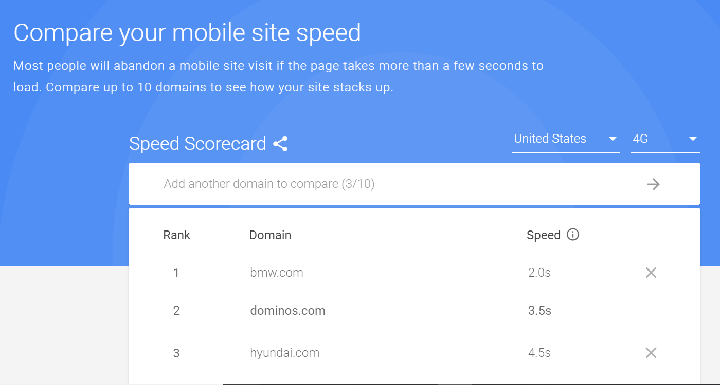google-mobile-scorecard