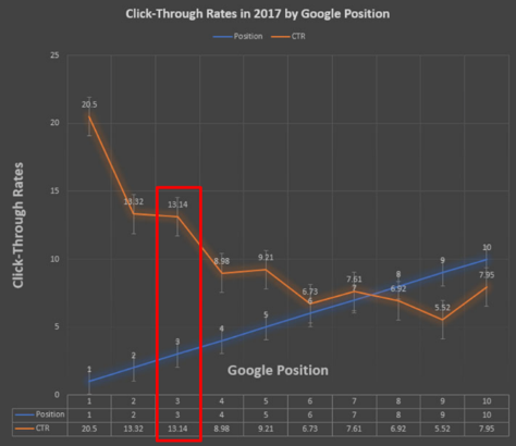 google-position-click-through-rate