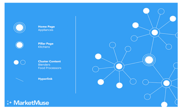 marketmuse-topic-cluster