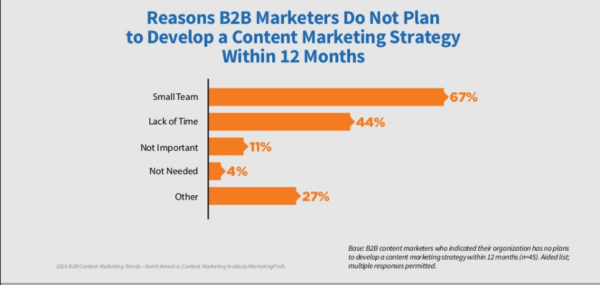 reasons-b2b-no-content-marketing-strategy-research