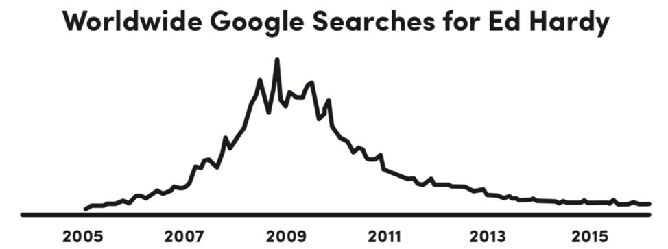 worldwide-google-searches-ed-hardy