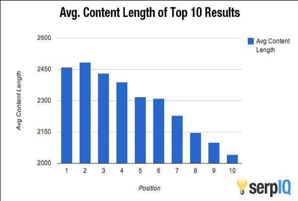 avg-content-length-top-10-results