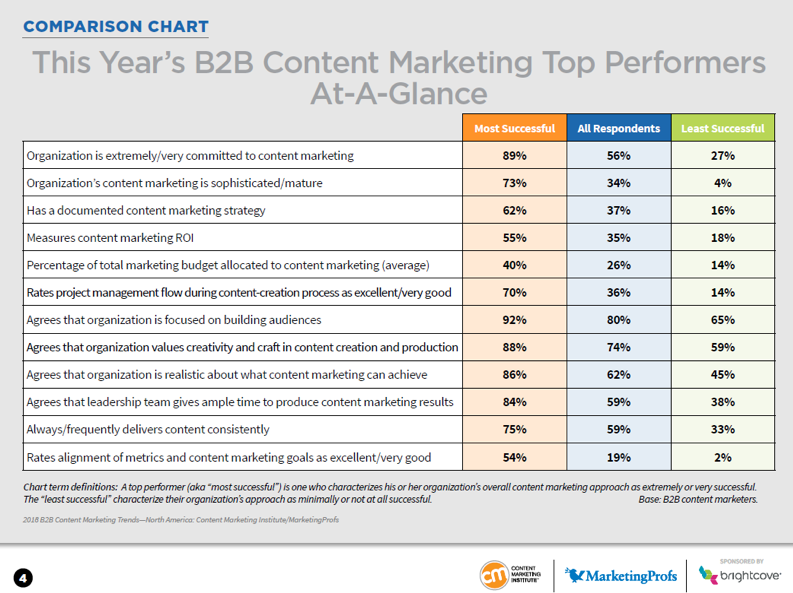 comparison-chart-b2b-content-marketing-top-performers