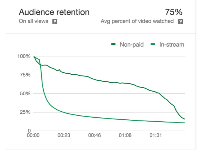 google-adwords-video-youtube-audience-retention