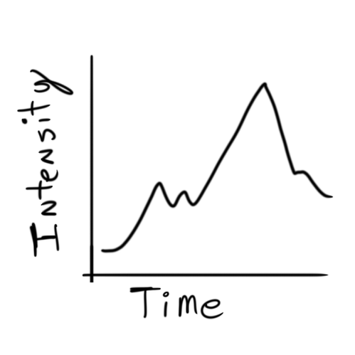 itensity-vs-time-chart