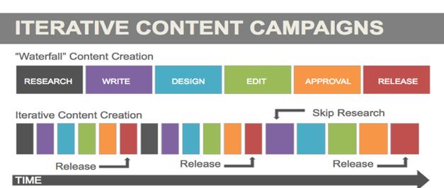 iterative-content-campaigns