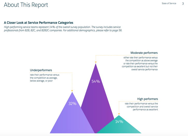 salesforce-state-of-service
