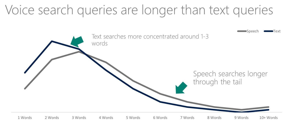 voice-search-queries-longer-than-texts