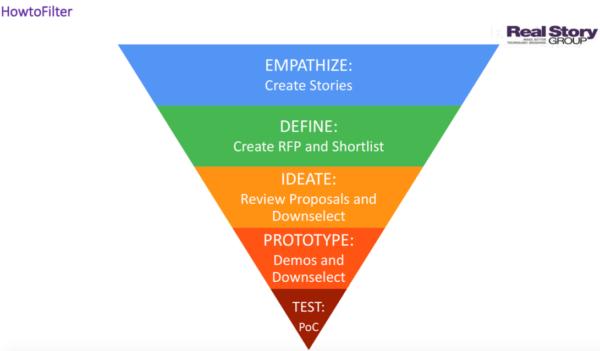 five-design-thinking-steps