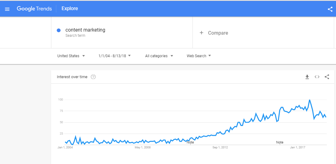 google-trends-content-marketing-2004-present