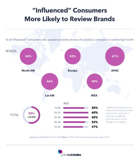 influenced-consumers-more-likely-to-review-brands
