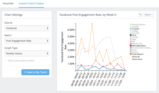 An image showing a screenshot of Facebook Post Engagement Rate by week from Rival IQ.