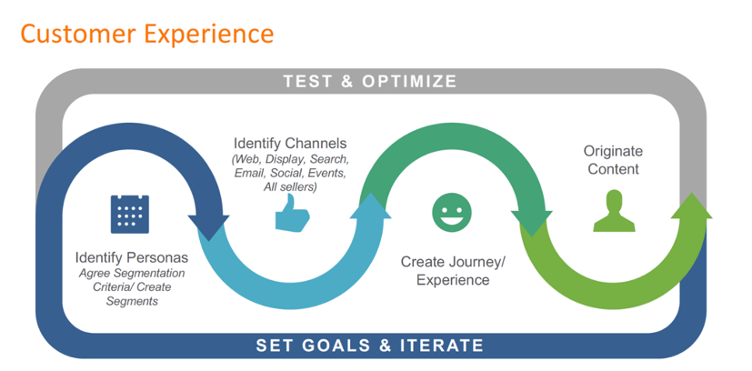 customer-experience-audience-first-process