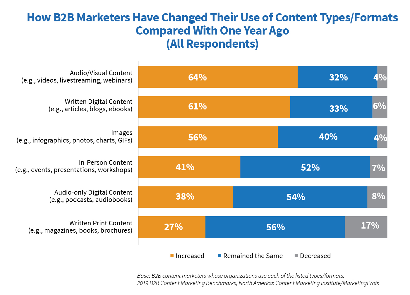 An infograph on how b2b marketers changed their use of content types and formats compared with one year ago