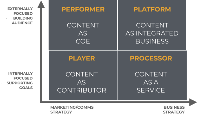 4 Business Models for Content Marketing