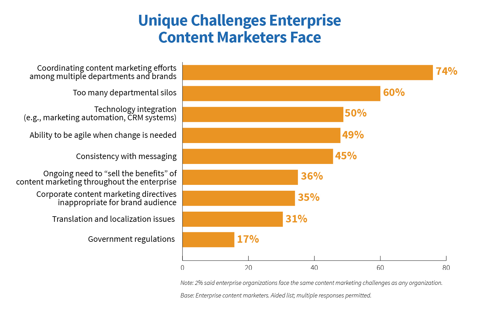 Unique challenges enterprise content marketers face