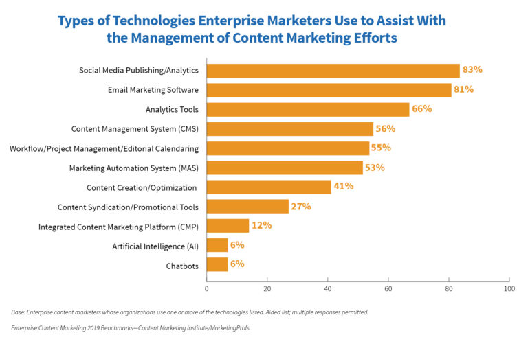 content technology across the enterprise