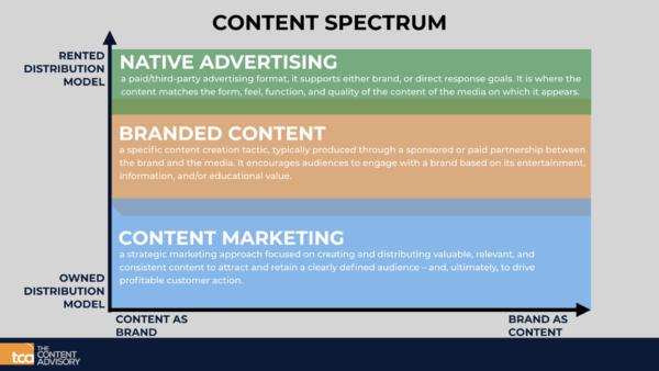 Diferencias entre branded content, content marketing y Native Advertising