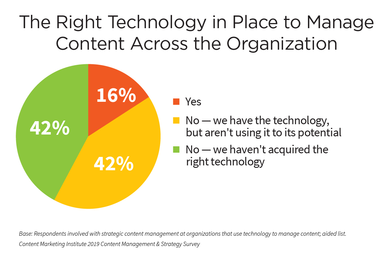 the right content technology