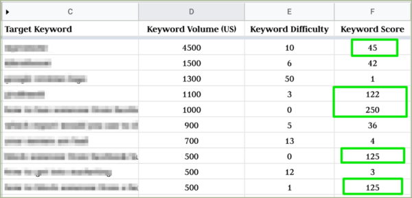 How to Find and Fill a Content Gap for SEO and UX