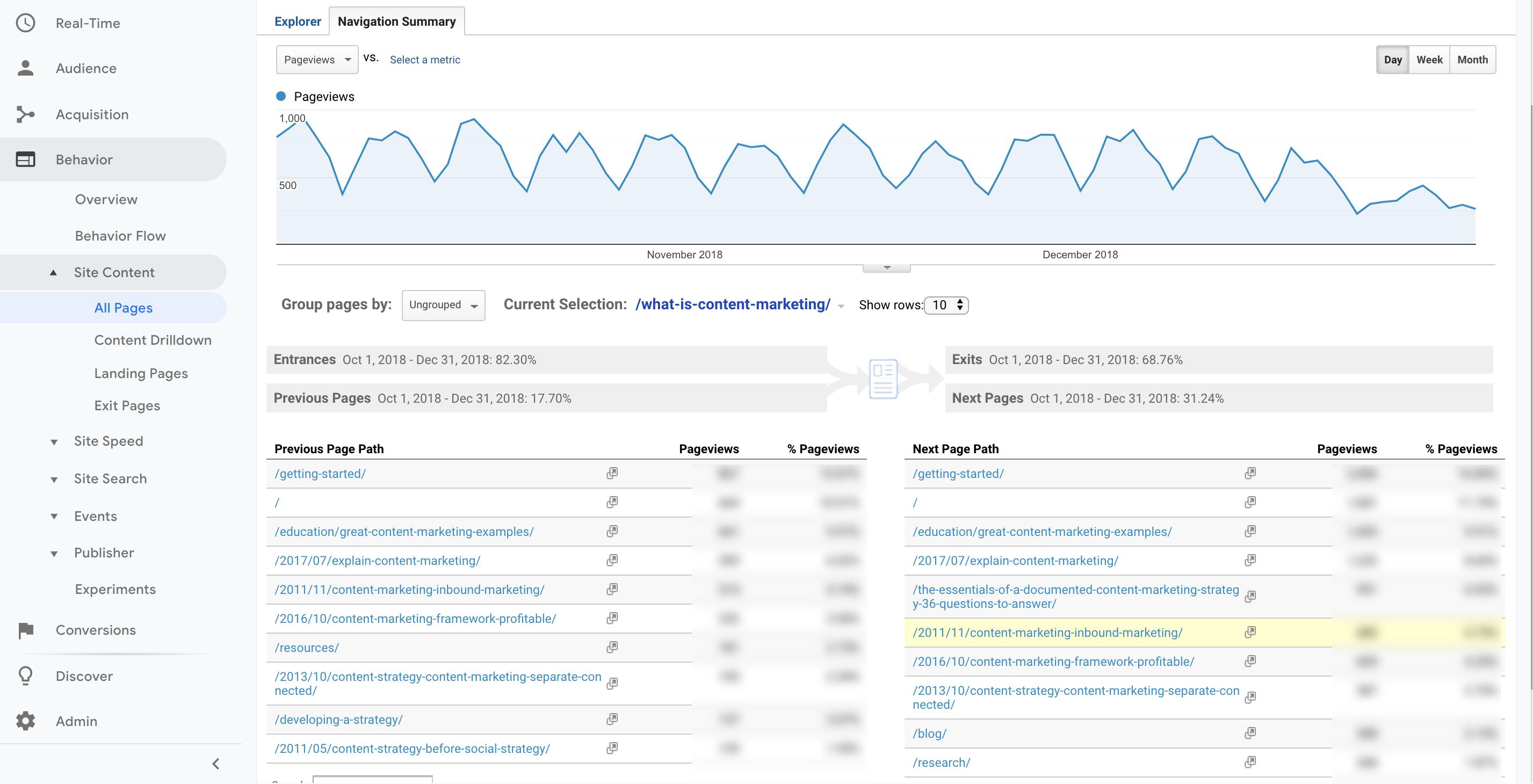 Google Analytics: How to Use Key Reports