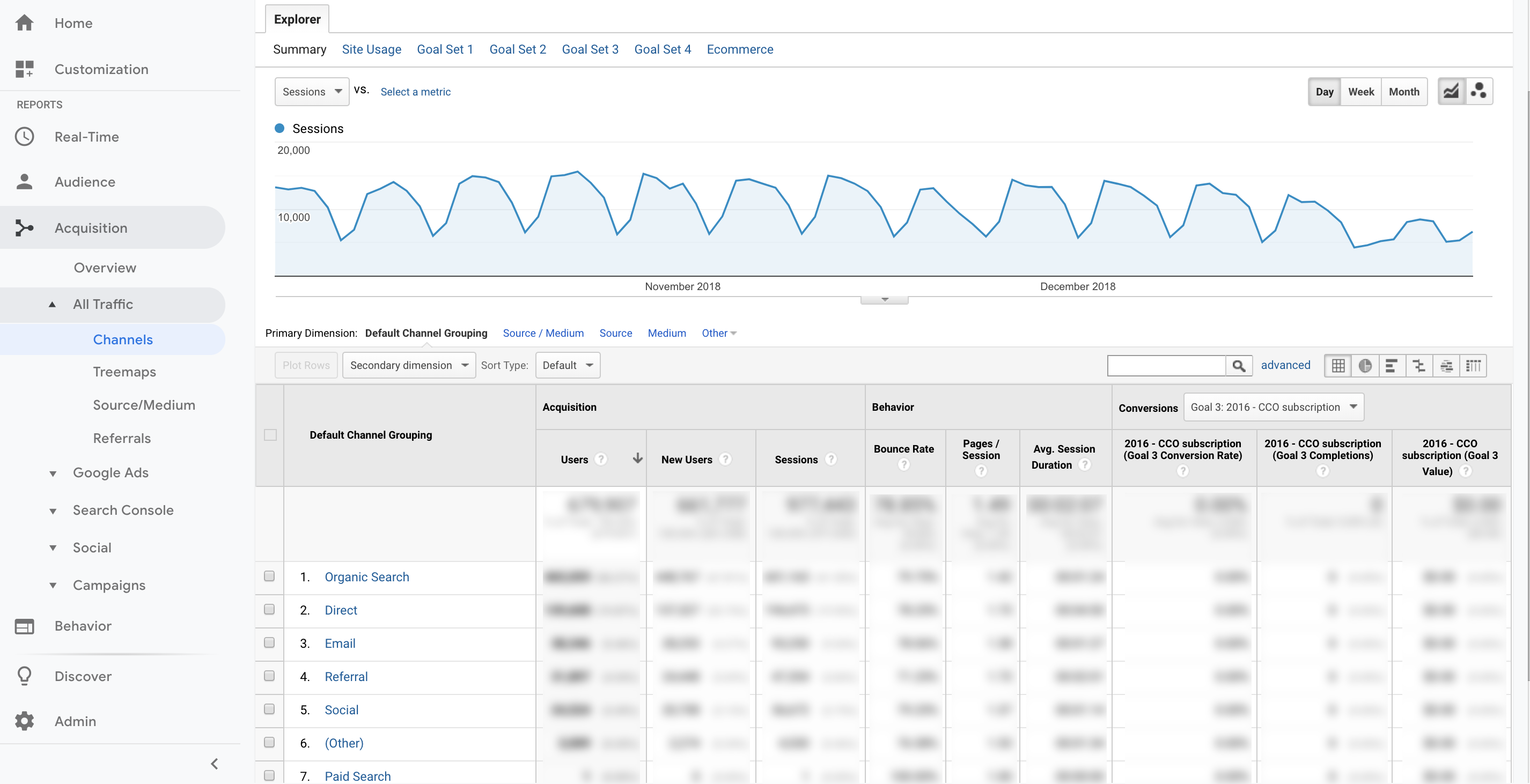 Google Analytics: How to Use Key Reports