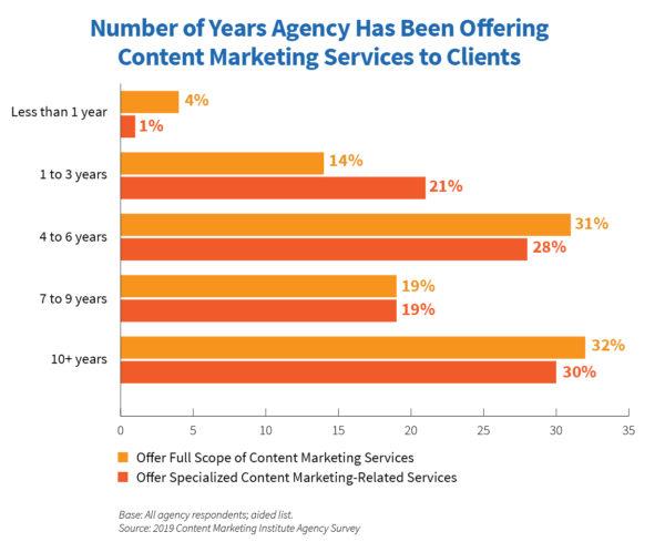 Sacha Agency: Enterprise Seo Experts
