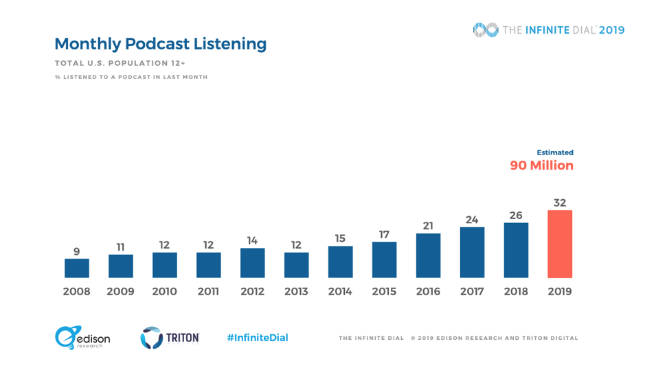 Bar graph depicting a steady increase in the percentage of the United States population to have listened to a podcast in the previous month, from 9% in 2008 to 30% in 2019.