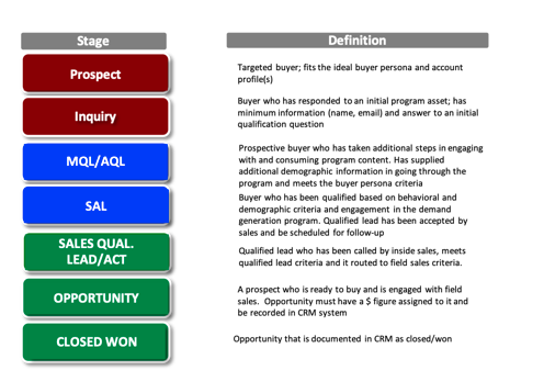 An example of a lead qualification model.