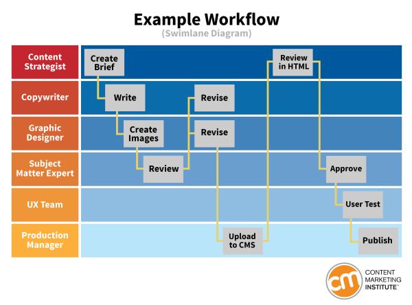 example workflow swimlane diagram