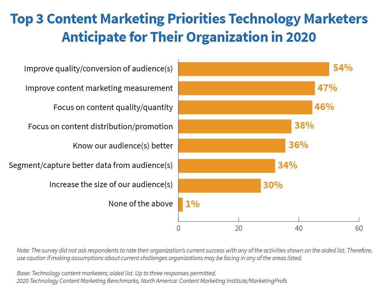 top 3 content marketing priorities