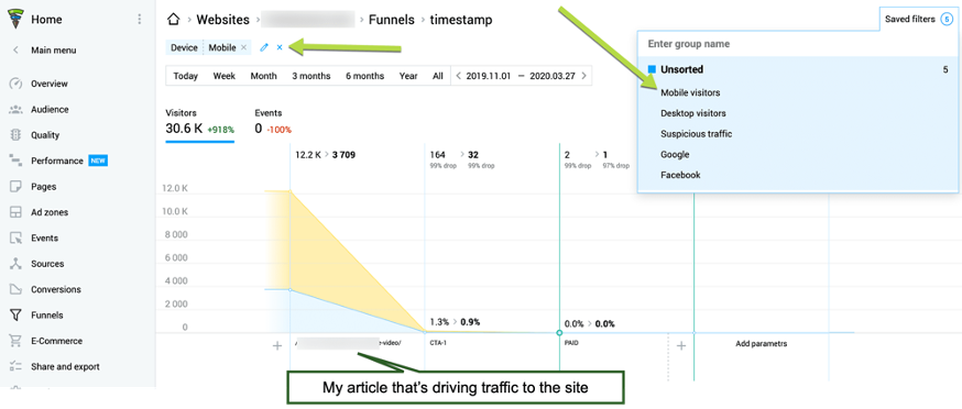 Out of 12,000 clicks to the page, about 4,000 came from a mobile device. Mobile traffic seems to be performing poorer with a 0.9% conversion rate as compared to overall traffic conversions of 1.3%. Neither of these generates a good amount of direct sales.]