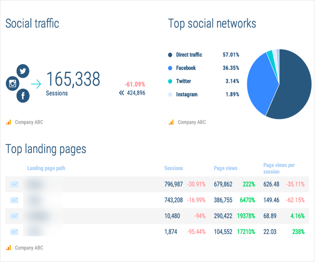 top social networks, social traffic, and top landing pages.