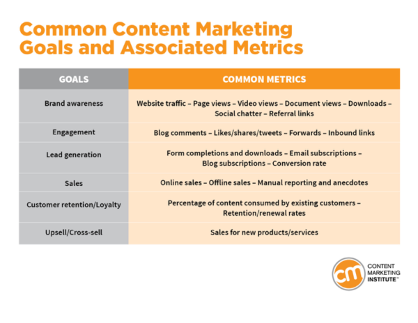 Image showing common content marketing goals and associated metrics.
