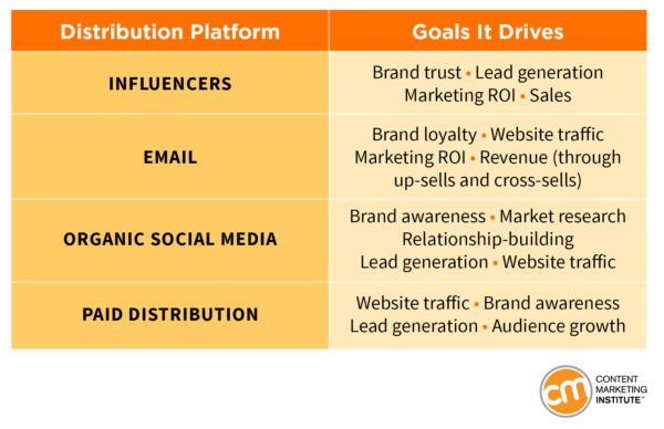 Image showing a brief tutorial on the goals to be achieved based on the most popular distribution platforms, and the most relevant content formats on each platform.