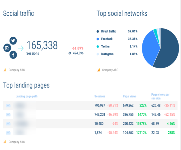 Image showing what Google Analytics reports from Whatagraph look like: top social networks, social traffic, and top landing pages.