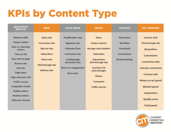 Chart outlining some of the most informative KPIs by content type
