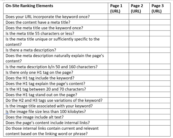 Questions to answer when conducting an on-page SEO audit.