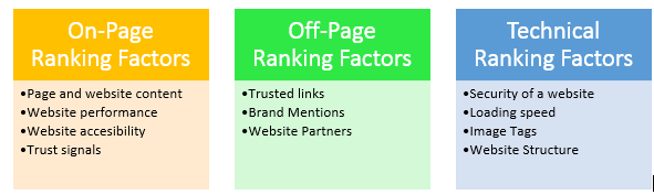 Image showing the on-page, off-site, and technical factors to evaluate when doing an SEO audit.