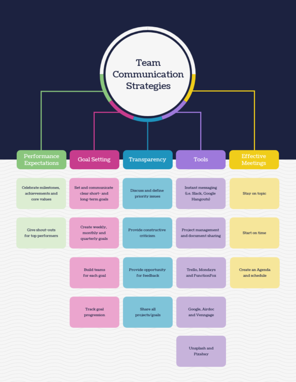 Image showing an example of a team communication strategy graphic.