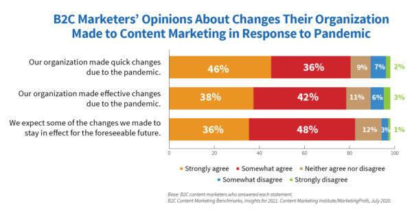 A chart showing B2C marketers' opinions about changes their organization made to content marketing in response to the pandemic.