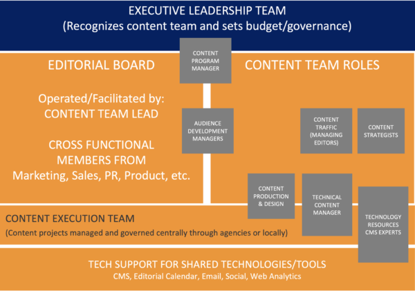An image outlining how the executive leadership team recognizes the content team and sets budget/governance.