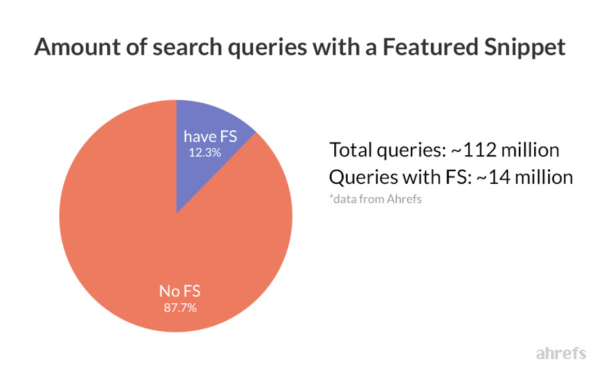 a chart from ahrefs study showing the finding that only 123 percent of all queries have a featured snippet