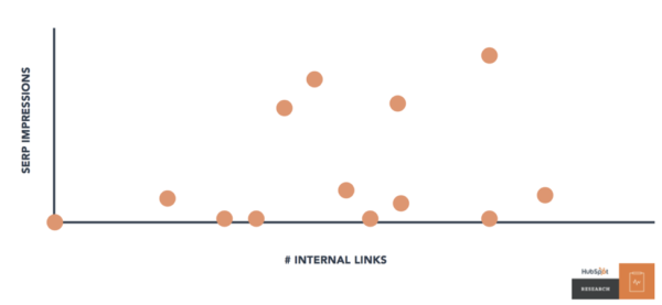 Image showing HubSpot's serp impressions and number of internal links.