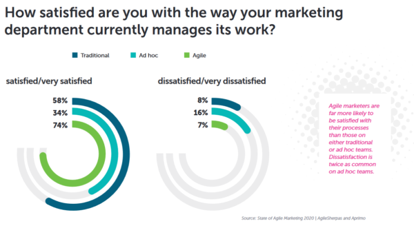 An image showing the results that Agile marketers are far more likely to be satisfied with their processes than those on either traditional or ad hoc teams.