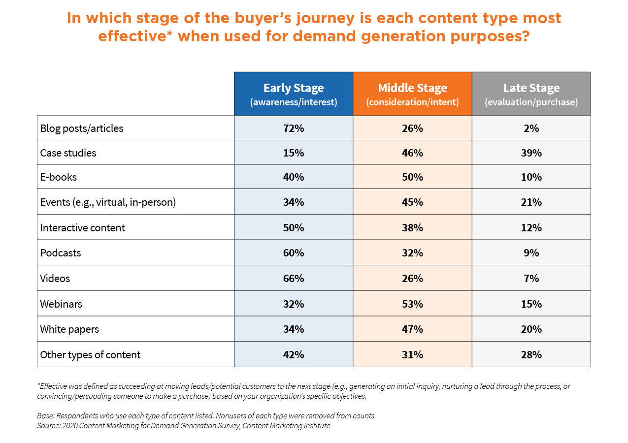 A chart showing which stage of the buyer's journey each content type is most effective when used for demand generation purposes. The only notable difference from the previous year in content types effectiveness was e-books. They rated more effective in the middle stage (50 percent) than in the early stage (40 percent).