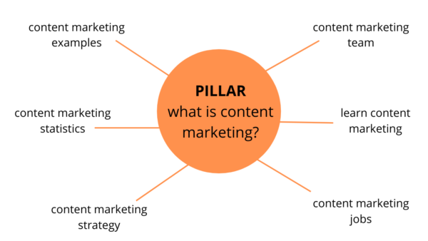 An image showing what a topic cluster would look like for what is content marketing.