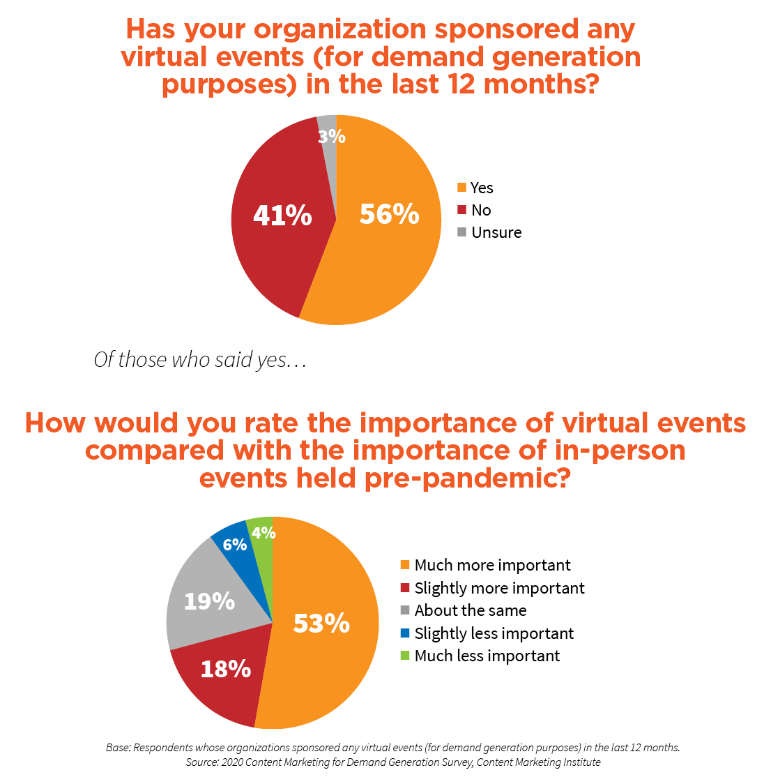 A chart showing that 56 percent used virtual events to generate demand in the last 12 months. 71 percent said those virtual events were either slightly or much more important than pre-pandemic in-person events.
